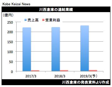 20180511川西倉庫決算グラフ