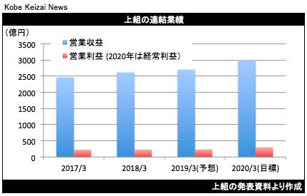 20180511上組決算中期計画グラフ