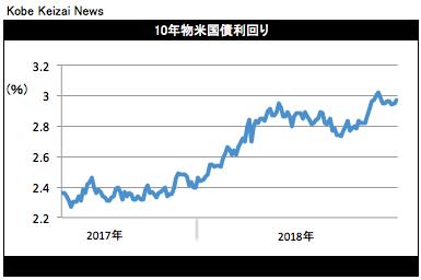 20180511米長期金利グラフ
