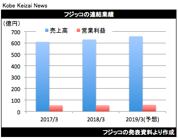 20180514フジッコ決算グラフ