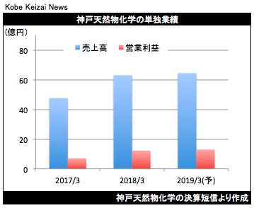20180514神戸天然物化決算グラフ