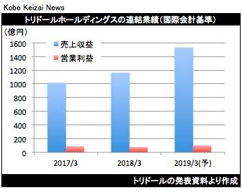 20180515トリドール決算グラフ