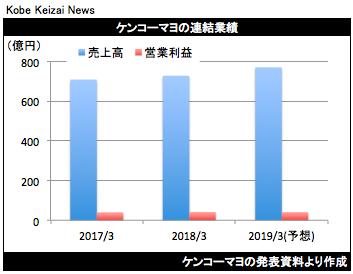 20180515ケンコーマヨ決算グラフ