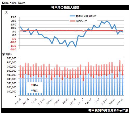 20180521神戸港貿易統計4月