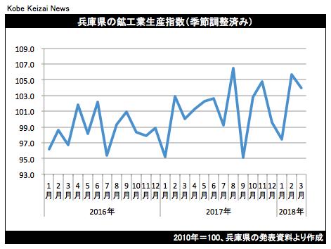 20180521鉱工業生産指数グラフ