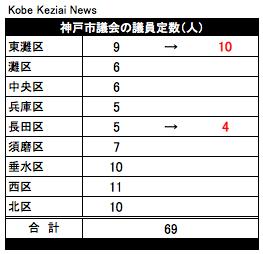 20180522神戸市議会定数