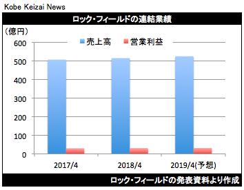 20180608Rフィールド決算グラフ