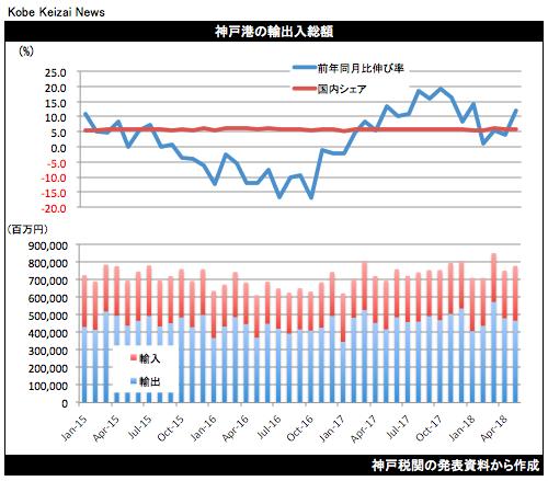 20180618神戸港貿易統計5月