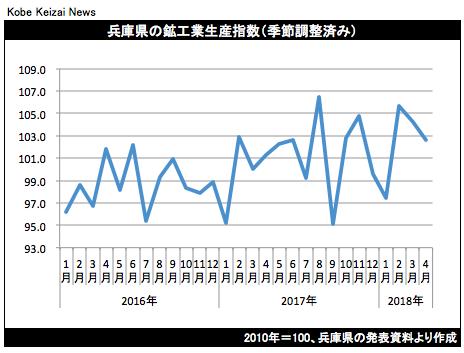 20180620鉱工業生産グラフ