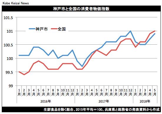 20180622神戸市消費者物価指数