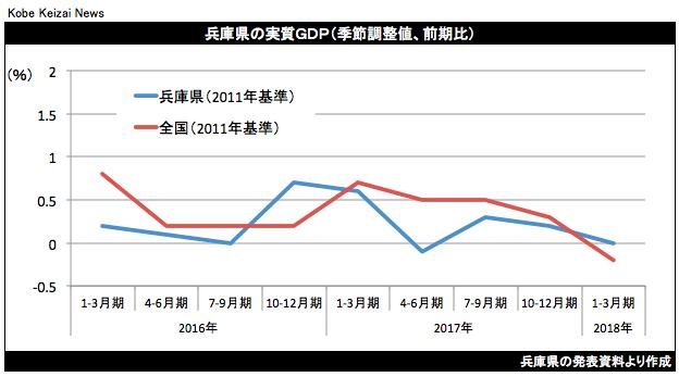 20180629兵庫県GDP