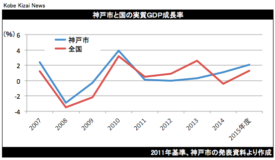 20180701神戸市GDP2015年度