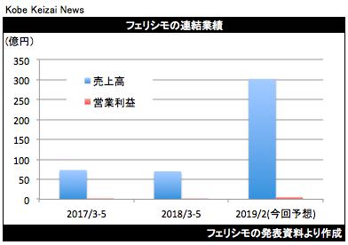 20180706フェリシモ決算グラフ