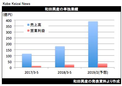 20180706和田興産決算グラフ