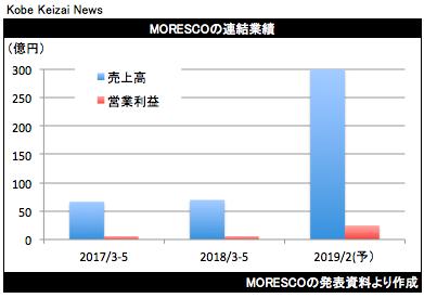 20180710MORESC決算グラフ