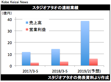 20180711ATAO決算グラフ