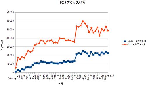 FC2access20180630.png