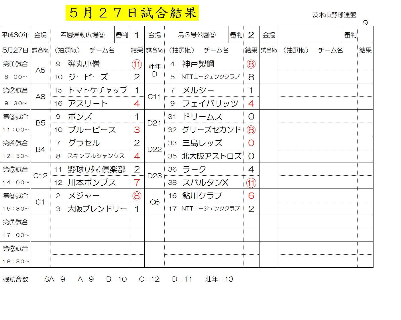 5月27日試合結果