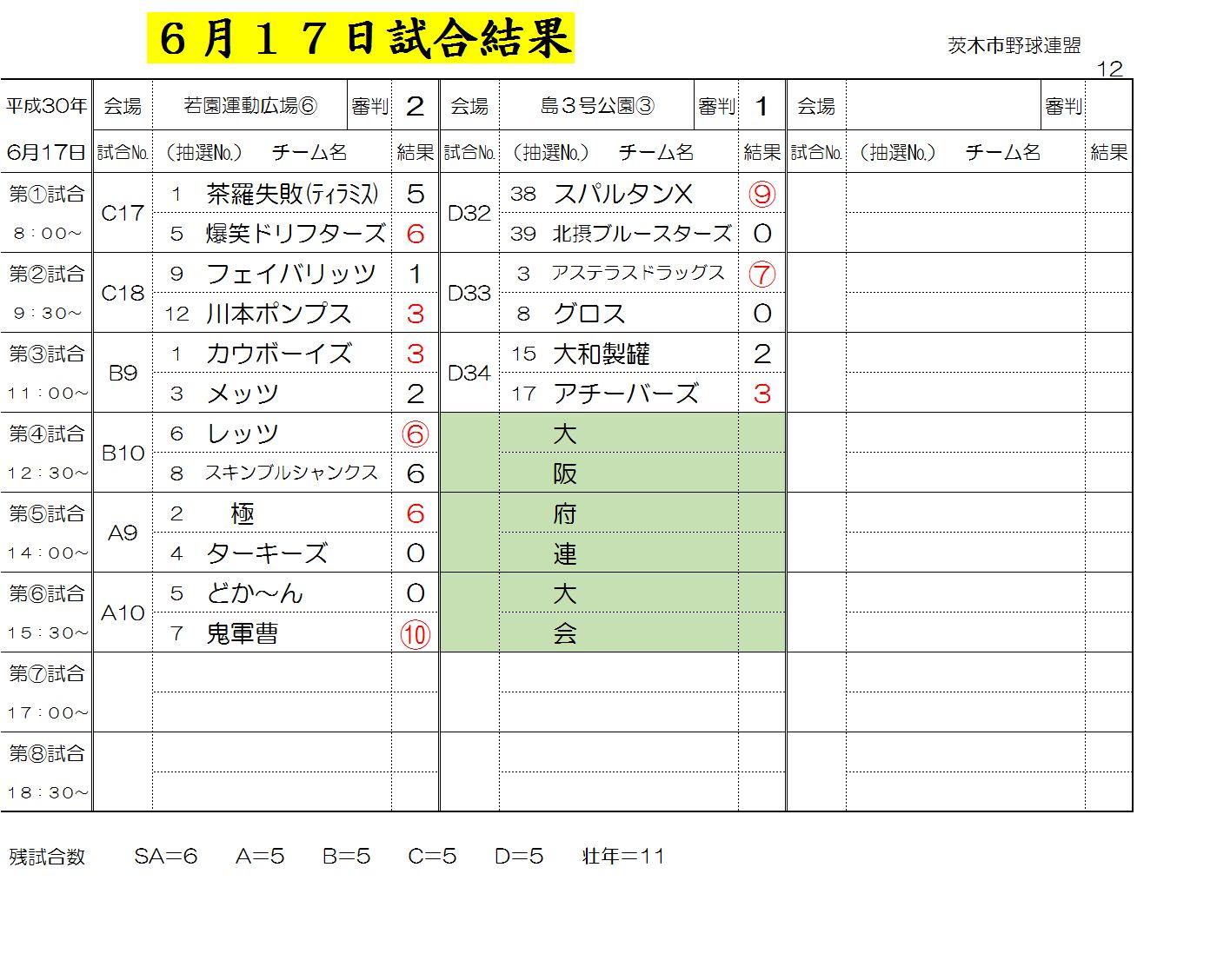6月17日試合結果