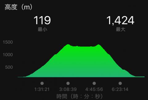 180429赤城山高低図