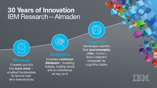 9a 500 IBM research