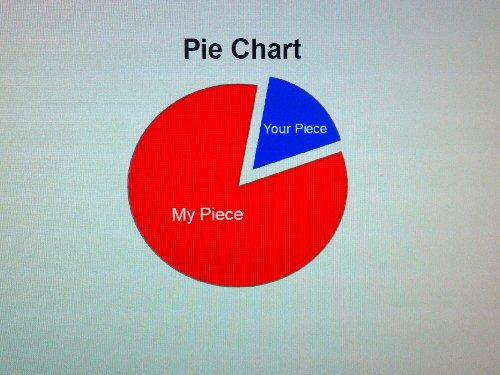 09a 500 Pie Chart