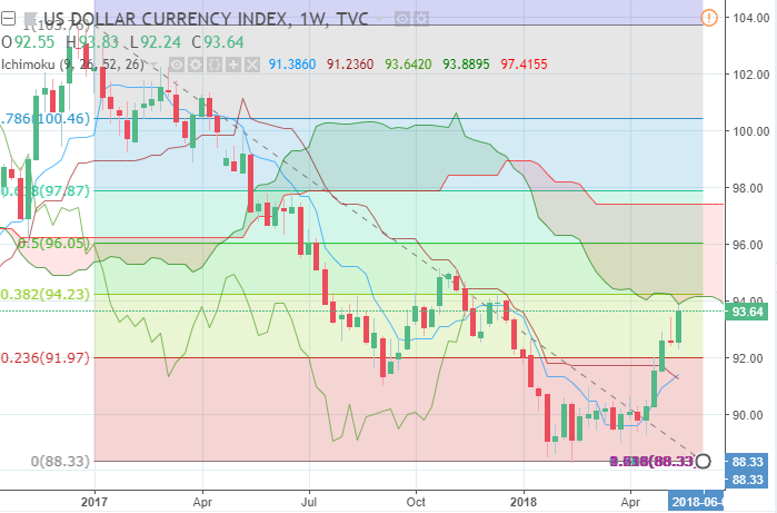 dxy 5212018