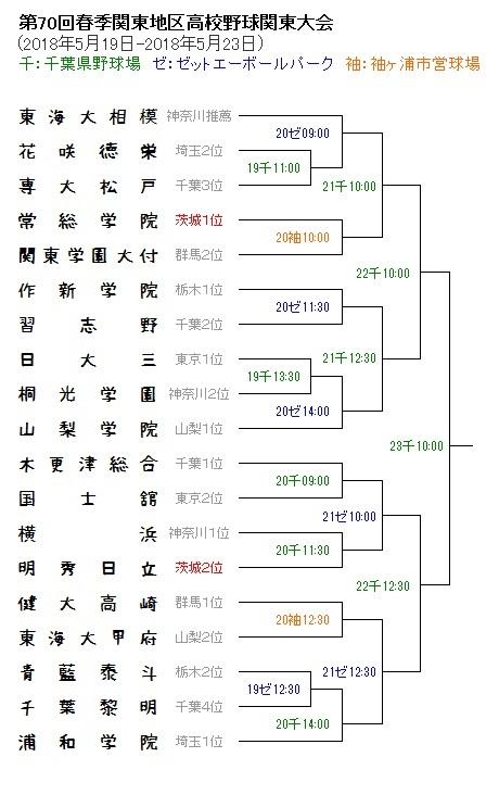 春関2018トーナメント