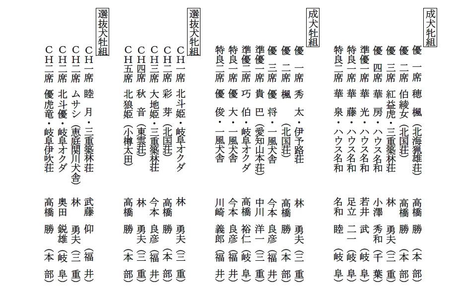 第25回岐阜CH展1-16-成績詳細02