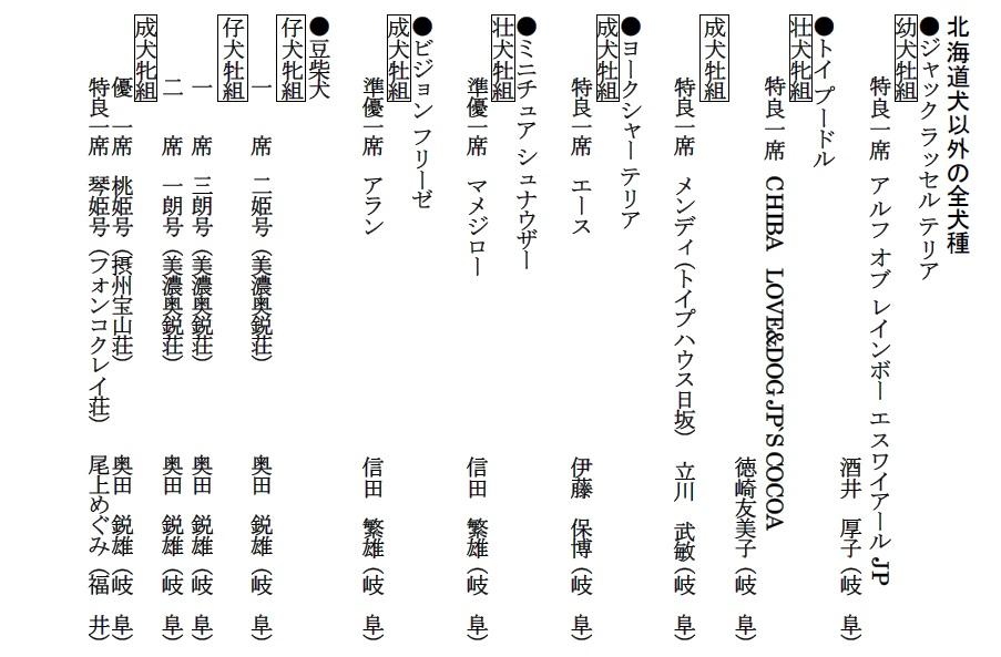 第25回岐阜CH展1-16-成績詳細04