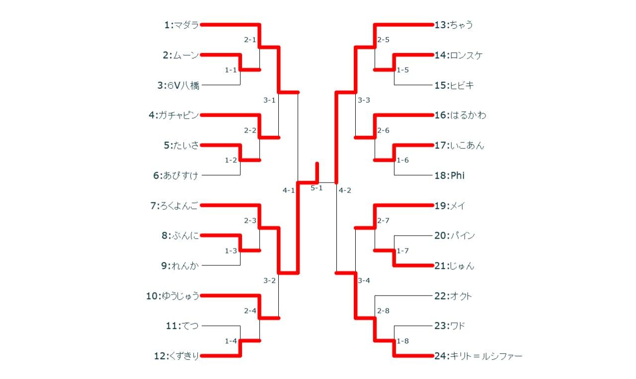 第六回名大オフトーナメント