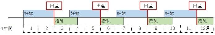 最多出産年表
