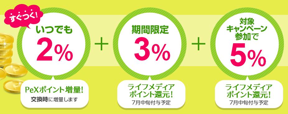 ライフメディア PeX 10%増量 ルール