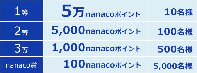 nanaco 総額200万ポイントゲットのチャンス 概要