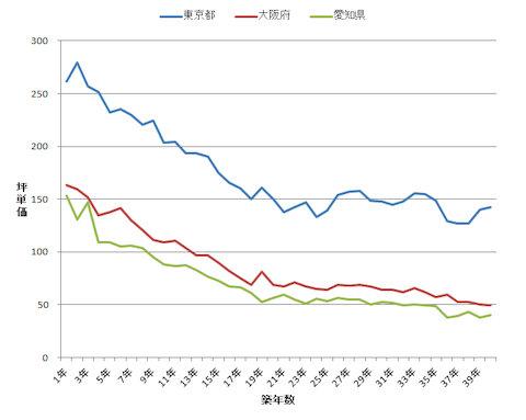 築年別 価格推移