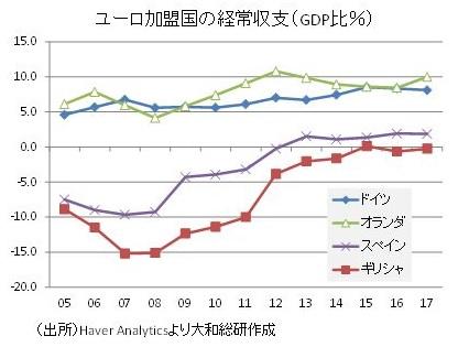ユーロ加盟国の経常収支(GDP比%)