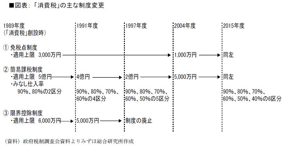 図表:「消費税」の主な制度変更