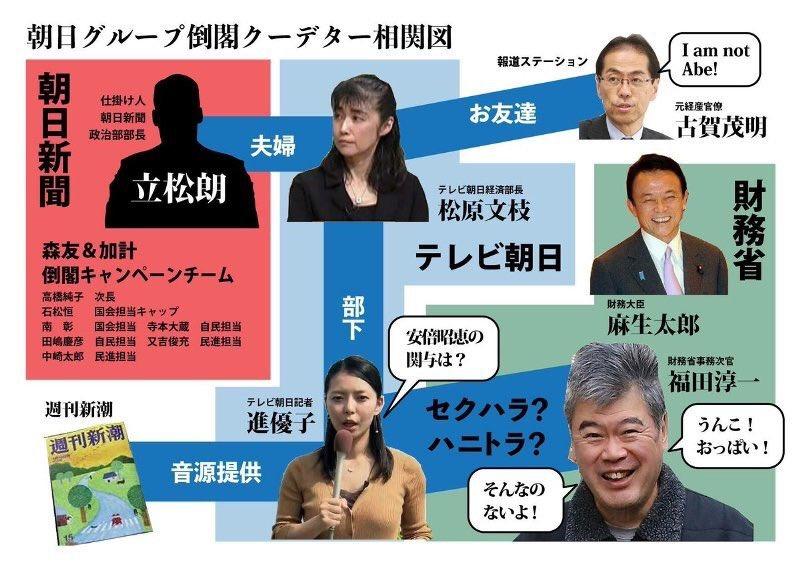 朝日グループ倒閣クーデター相関図 進優子