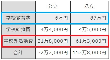 子ども一人当たりの年間学習費総額(小学校)の内訳