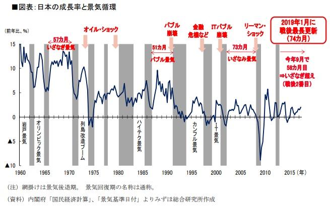 日本の成長率と景気循環