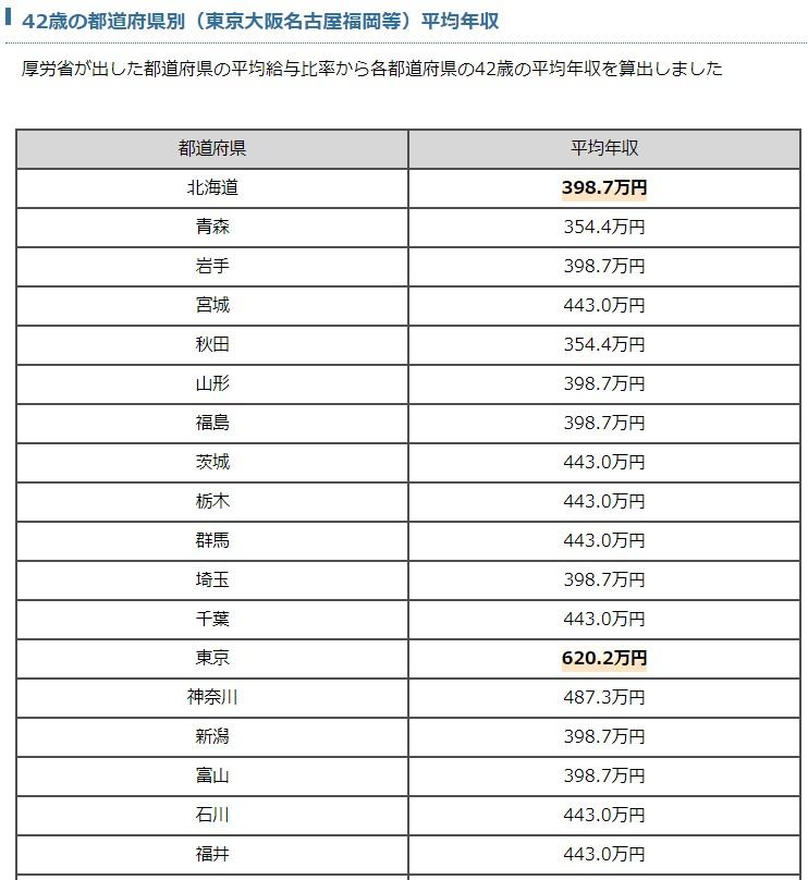 42歳の都道府県別(東京大阪名古屋福岡等)平均年収