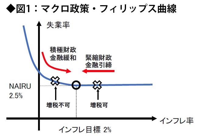 高橋洋一 フィリップス曲線