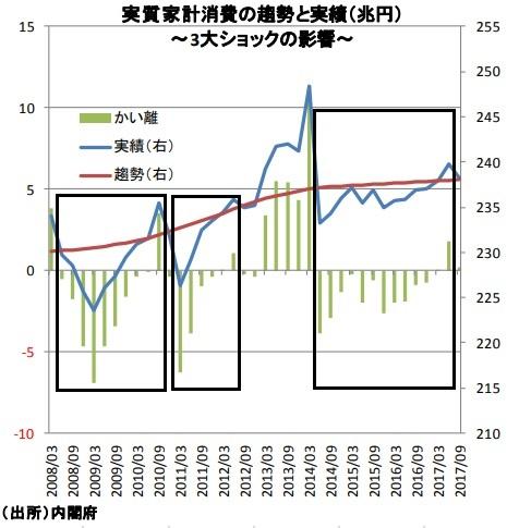 実質家計消費の趨勢と実績(兆円)~3大ショックの影響~