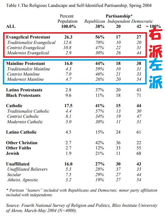 米国の宗教と政治調査