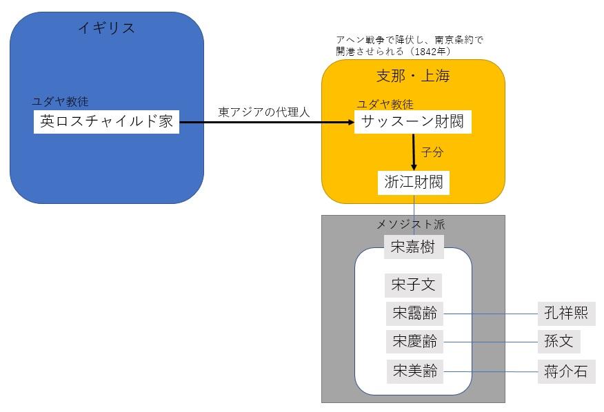 関係図 1