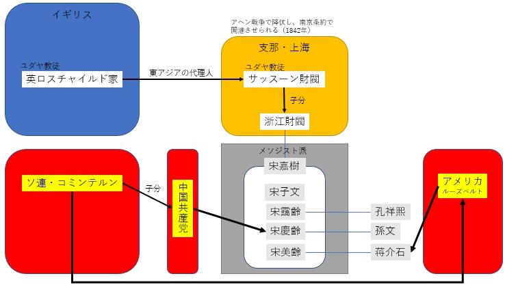 関係図 2
