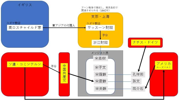 関係図 3
