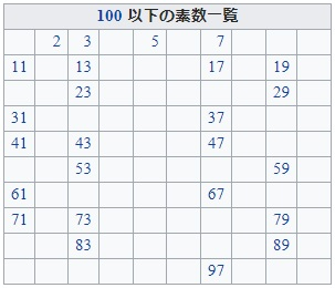 100以下の素数一覧