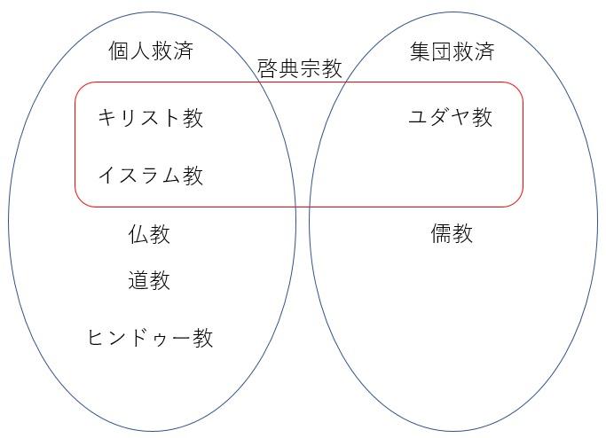 宗教の分類 2