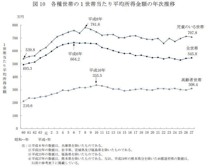各種世帯の1世帯当たりの平均所得額の年次推移